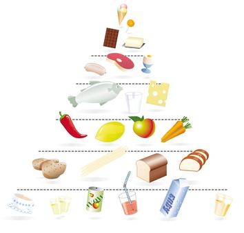 Ernährungspyramide - Lebensmittelpyramide